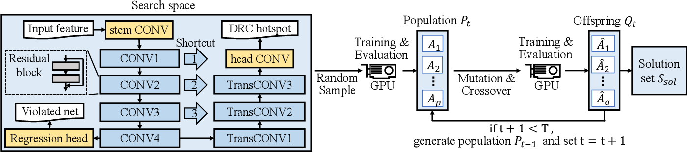 Figure 2 for Automatic Routability Predictor Development Using Neural Architecture Search