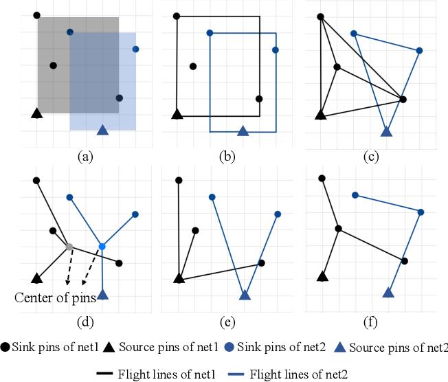 Figure 3 for Automatic Routability Predictor Development Using Neural Architecture Search