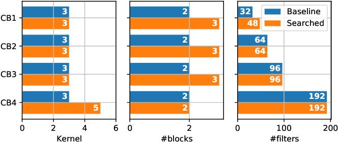 Figure 4 for Automatic Routability Predictor Development Using Neural Architecture Search