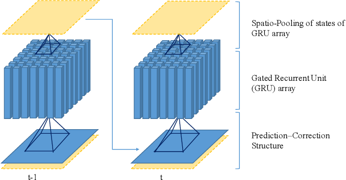 Figure 2 for Deep Anticipation: Light Weight Intelligent Mobile Sensing in IoT by Recurrent Architecture