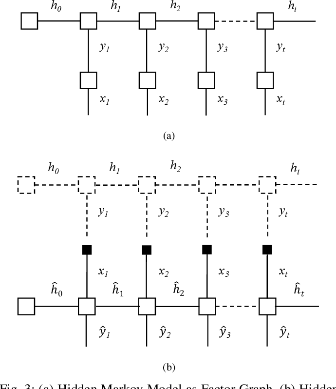 Figure 3 for Deep Anticipation: Light Weight Intelligent Mobile Sensing in IoT by Recurrent Architecture