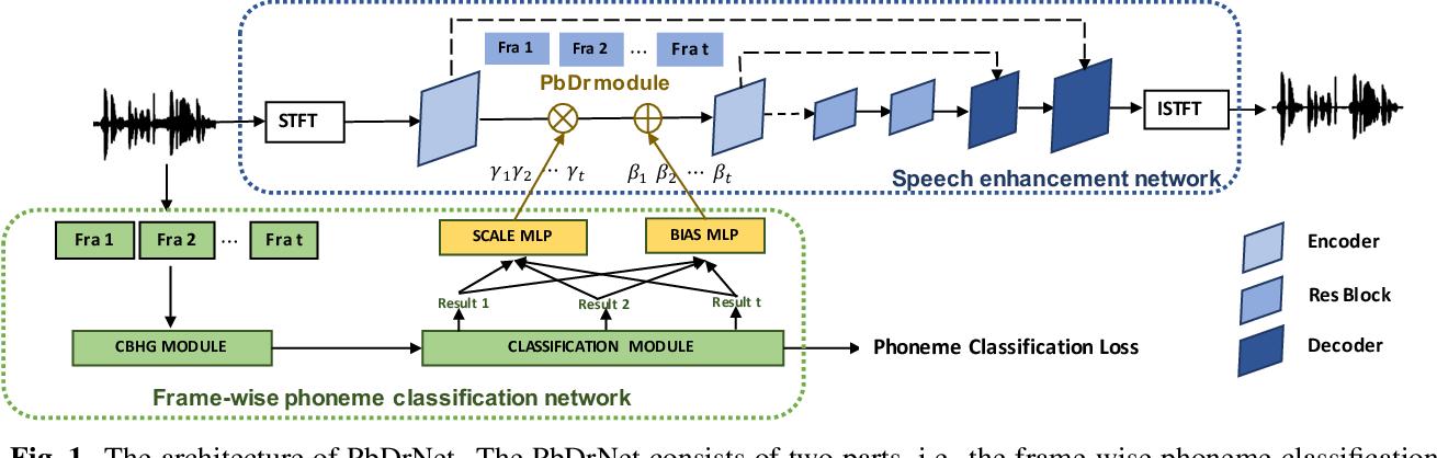 Figure 1 for Phoneme-based Distribution Regularization for Speech Enhancement