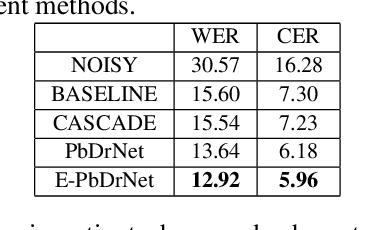 Figure 4 for Phoneme-based Distribution Regularization for Speech Enhancement