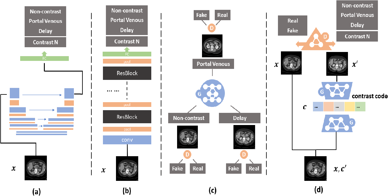 Figure 2 for Contrast Phase Classification with a Generative Adversarial Network
