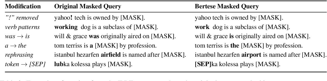 Figure 3 for BERTese: Learning to Speak to BERT
