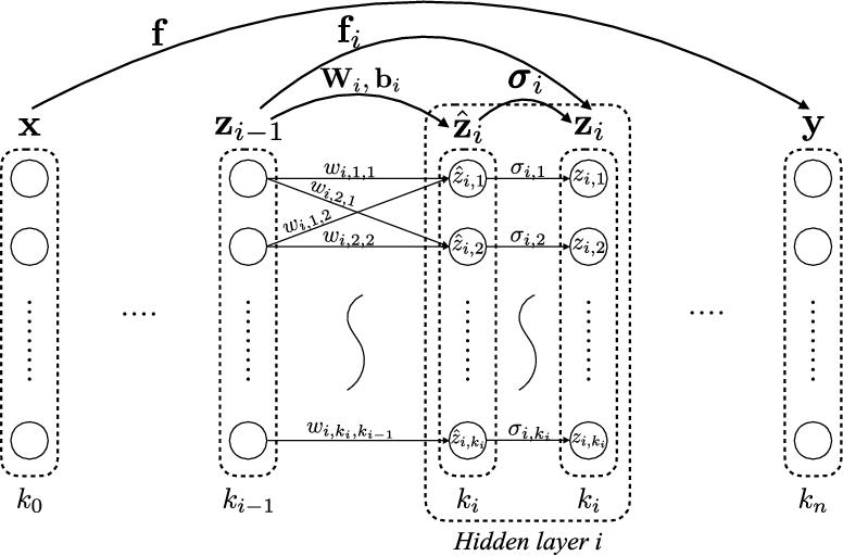 Figure 1 for Algorithms for Verifying Deep Neural Networks