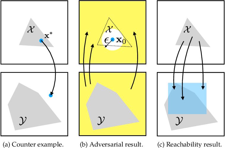 Figure 3 for Algorithms for Verifying Deep Neural Networks