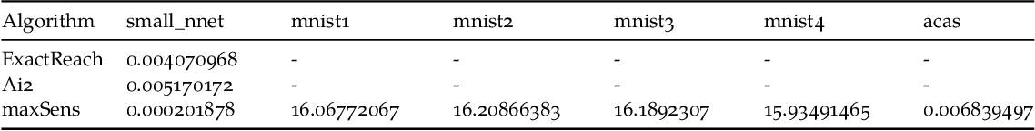 Figure 4 for Algorithms for Verifying Deep Neural Networks