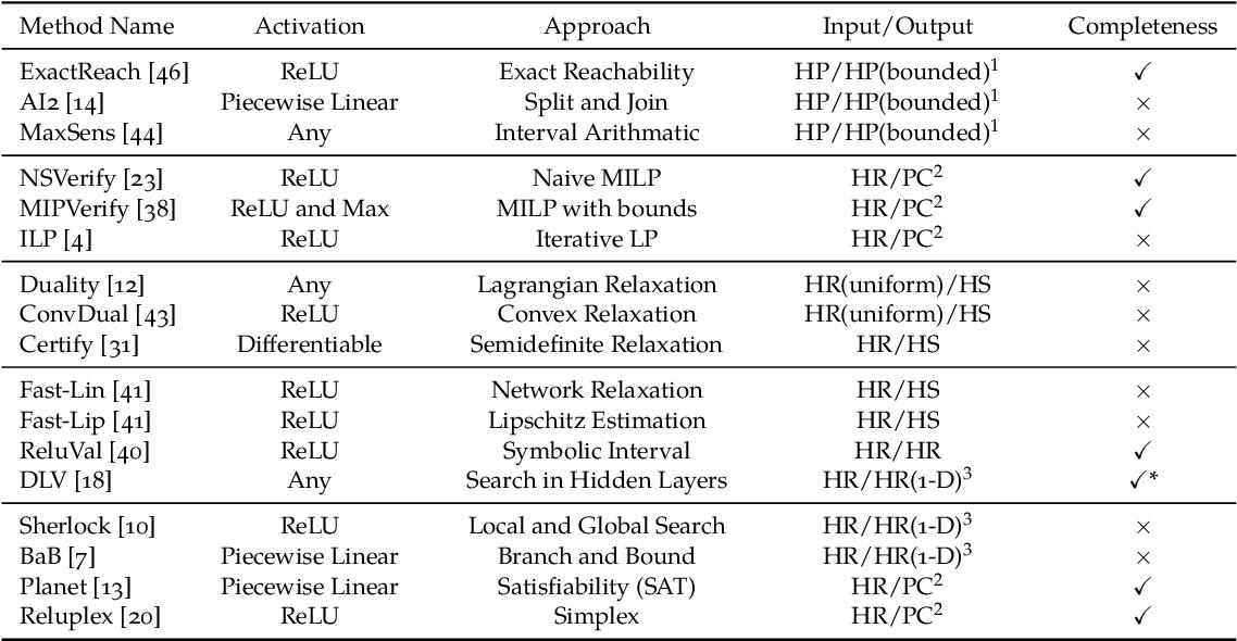 Figure 2 for Algorithms for Verifying Deep Neural Networks