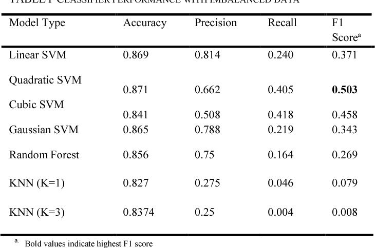 Predicting Employee Attrition using Machine Learning - Semantic Scholar