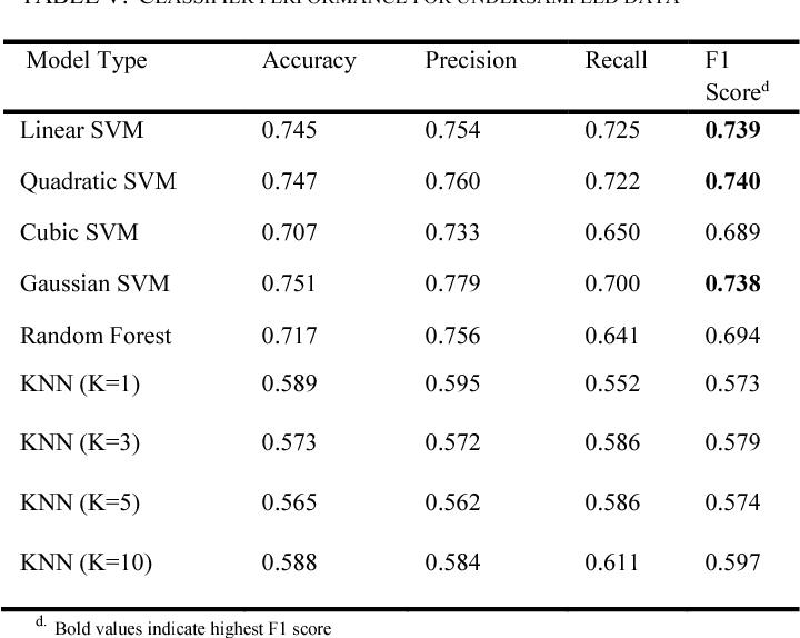Predicting Employee Attrition using Machine Learning - Semantic Scholar