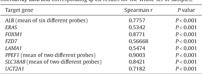 Table 2 DNA microarray validation: Spearman correlation analysis of normalised DNA microarray data and corresponding qPCR results for the whole set of samples.