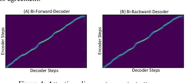 Figure 4 for Forward-Backward Decoding for Regularizing End-to-End TTS