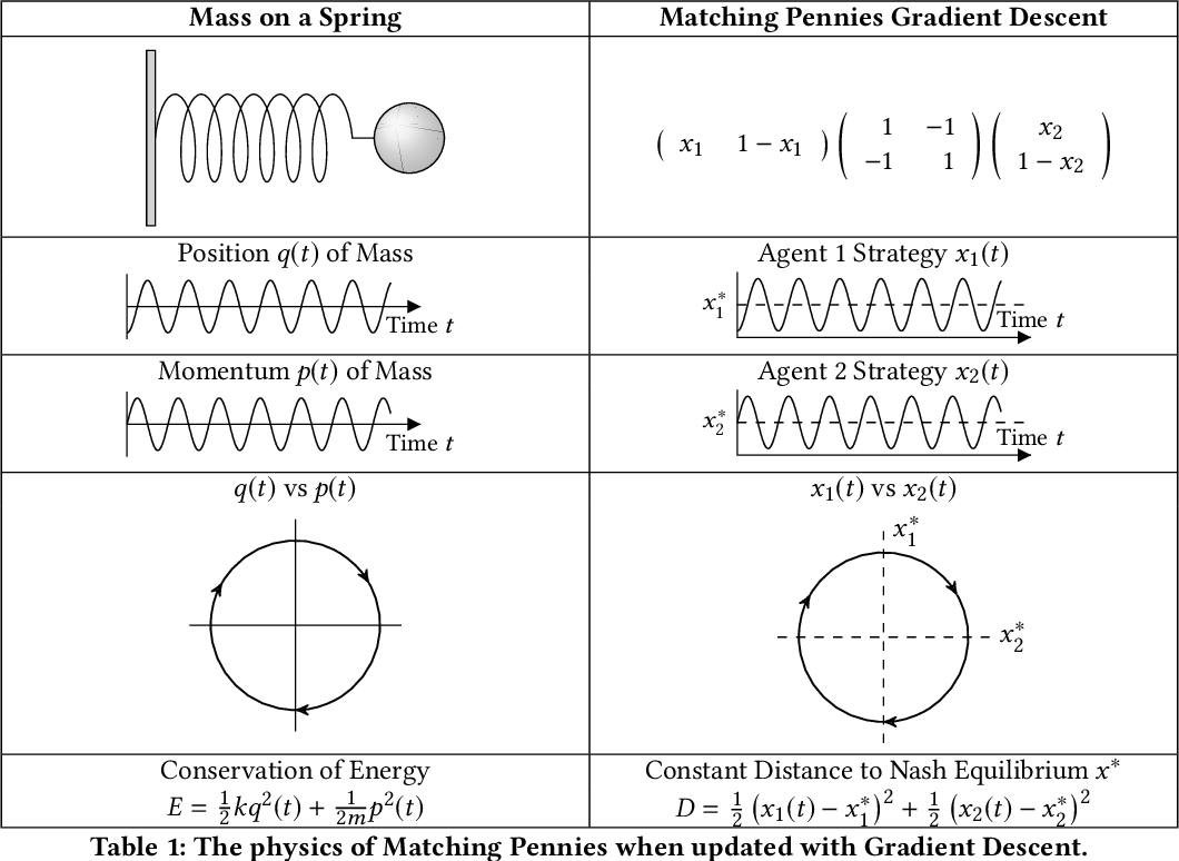 Figure 1 for Multi-Agent Learning in Network Zero-Sum Games is a Hamiltonian System