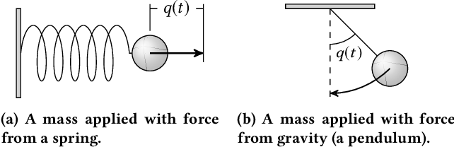 Figure 2 for Multi-Agent Learning in Network Zero-Sum Games is a Hamiltonian System