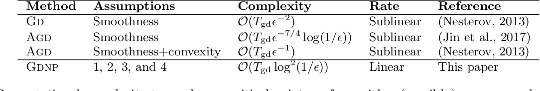 Figure 2 for Exponential convergence rates for Batch Normalization: The power of length-direction decoupling in non-convex optimization