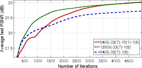 Figure 4 for Boosting Optical Character Recognition: A Super-Resolution Approach