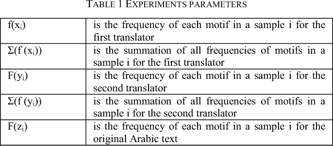 A computational linguistic approach for the identification