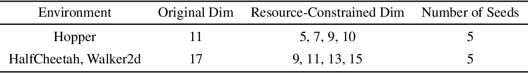 Figure 2 for Offline RL With Resource Constrained Online Deployment