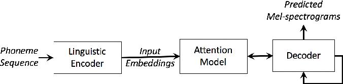 Figure 1 for Fine-grained robust prosody transfer for single-speaker neural text-to-speech