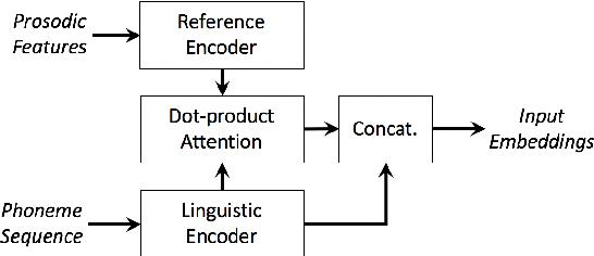 Figure 3 for Fine-grained robust prosody transfer for single-speaker neural text-to-speech
