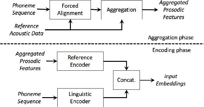 Figure 4 for Fine-grained robust prosody transfer for single-speaker neural text-to-speech