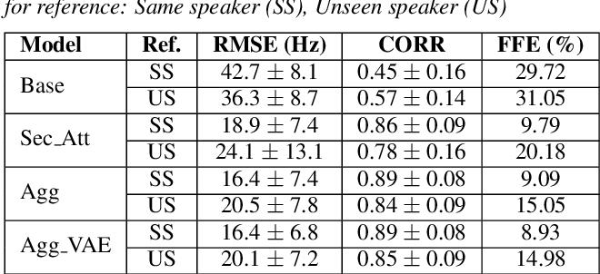 Figure 2 for Fine-grained robust prosody transfer for single-speaker neural text-to-speech