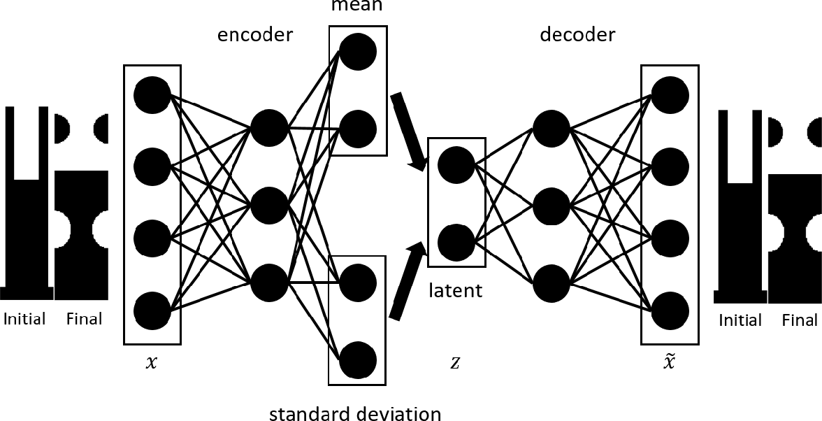 Figure 1 for Deep learning based inverse method for layout design