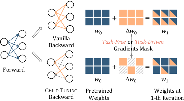Figure 1 for Raise a Child in Large Language Model: Towards Effective and Generalizable Fine-tuning