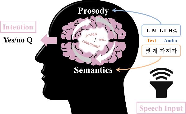 Figure 1 for Disambiguating Speech Intention via Audio-Text Co-attention Framework: A Case of Prosody-semantics Interface