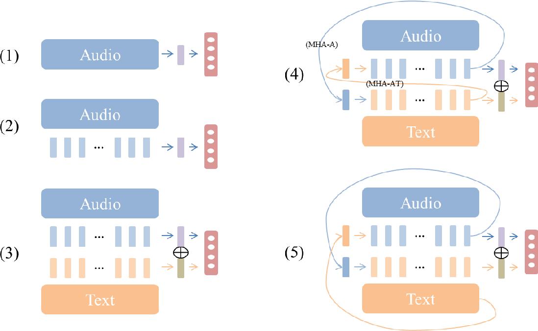 Figure 3 for Disambiguating Speech Intention via Audio-Text Co-attention Framework: A Case of Prosody-semantics Interface