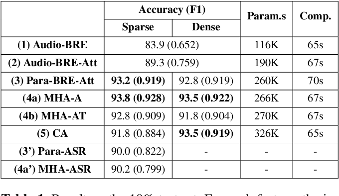 Figure 2 for Disambiguating Speech Intention via Audio-Text Co-attention Framework: A Case of Prosody-semantics Interface