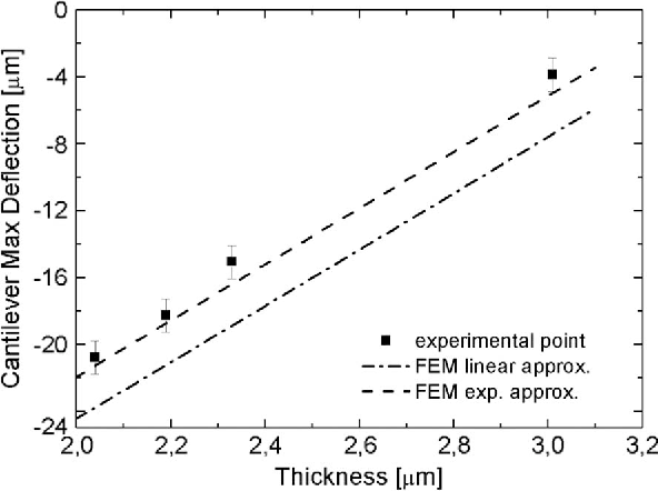 Fig. 10. Cantilever maximum deflection as a function of wafer thickness profile. The graph shows the comparison between the experimental data and two different simulated fits (linear and exponential approximation of the stress function.