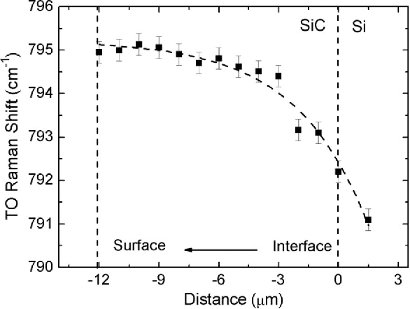 Fig. 9. TO Raman shift of the 3C–SiC film as a function of film thickness [15] and exponential fit (dashed line).