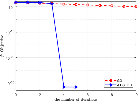 Figure 3 for A Caputo fractional derivative-based algorithm for optimization