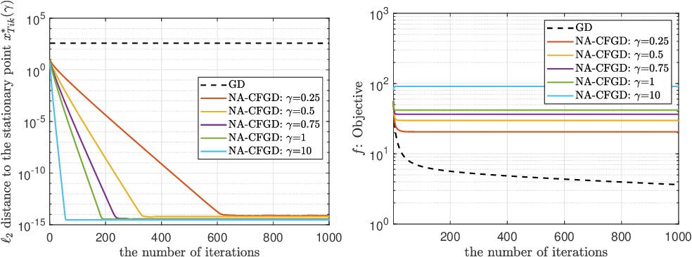 Figure 4 for A Caputo fractional derivative-based algorithm for optimization