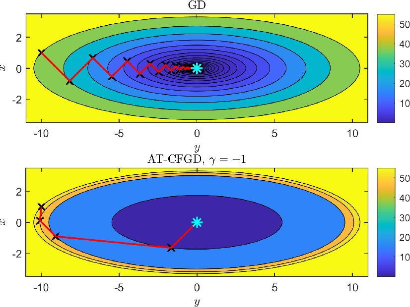Figure 1 for A Caputo fractional derivative-based algorithm for optimization