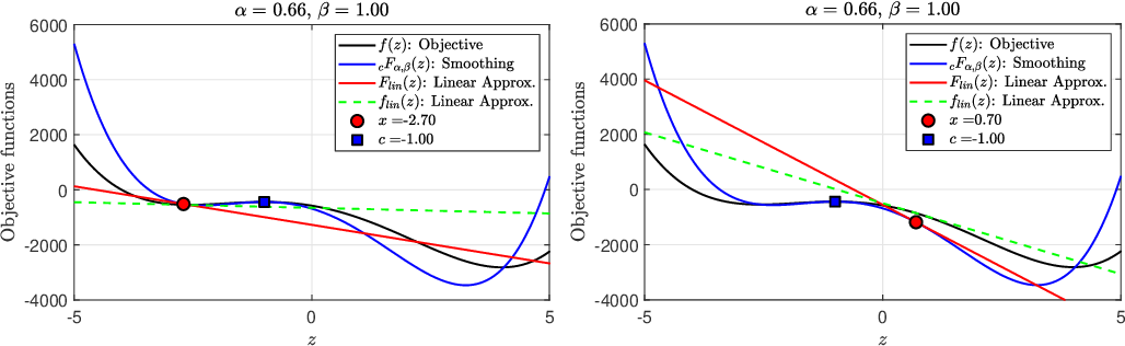 Figure 2 for A Caputo fractional derivative-based algorithm for optimization