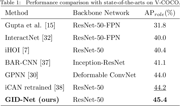 Figure 2 for GID-Net: Detecting Human-Object Interaction with Global and Instance Dependency