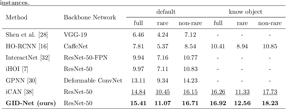 Figure 4 for GID-Net: Detecting Human-Object Interaction with Global and Instance Dependency