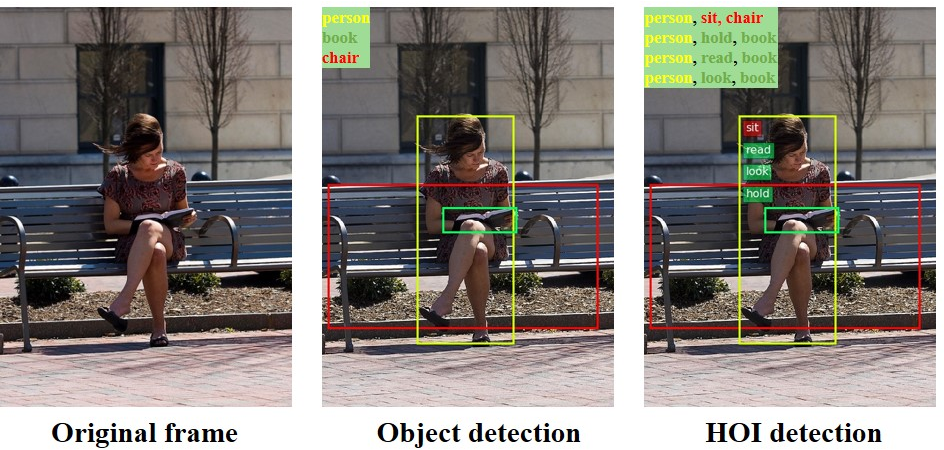Figure 1 for GID-Net: Detecting Human-Object Interaction with Global and Instance Dependency