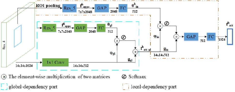 Figure 3 for GID-Net: Detecting Human-Object Interaction with Global and Instance Dependency