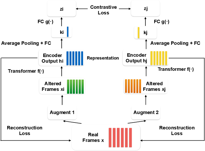 Figure 1 for Speech SIMCLR: Combining Contrastive and Reconstruction Objective for Self-supervised Speech Representation Learning
