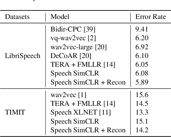 Figure 3 for Speech SIMCLR: Combining Contrastive and Reconstruction Objective for Self-supervised Speech Representation Learning
