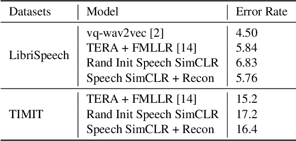 Figure 4 for Speech SIMCLR: Combining Contrastive and Reconstruction Objective for Self-supervised Speech Representation Learning
