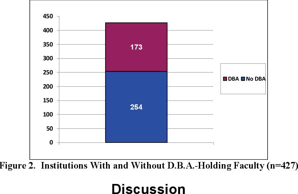 Figure 1 from Doctor of Business Administration (D B A ): A