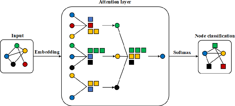 Figure 1 for geoGAT: Graph Model Based on Attention Mechanism for Geographic Text Classification