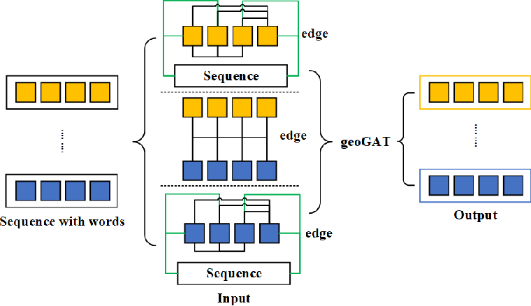 Figure 3 for geoGAT: Graph Model Based on Attention Mechanism for Geographic Text Classification