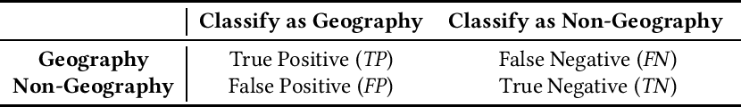 Figure 2 for geoGAT: Graph Model Based on Attention Mechanism for Geographic Text Classification