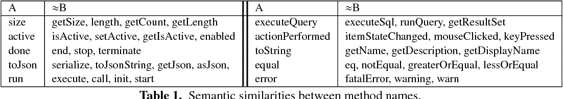 Figure 1 for code2vec: Learning Distributed Representations of Code
